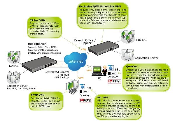 QNO VPN topology